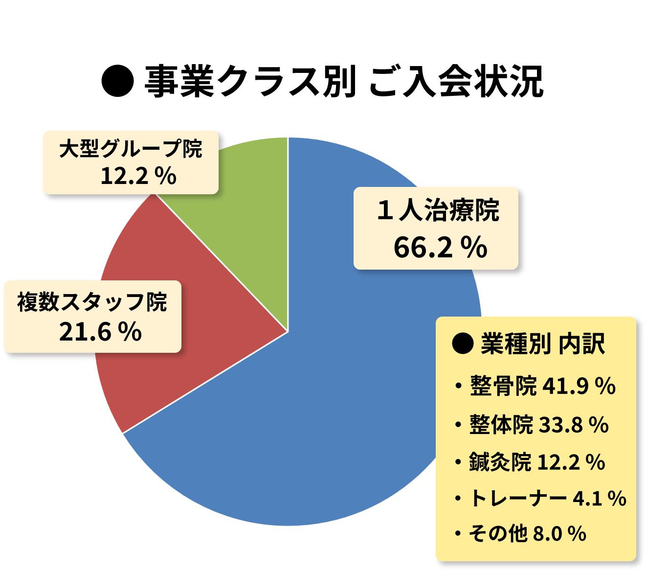 事業クラス別 業種別 内訳グラフ